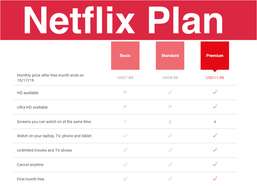 Netflix All Premium Plan